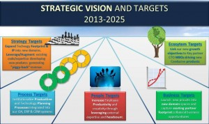 Using clear targets in various sectors, startegic vision can be achieved