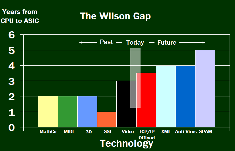 Wilson Gap analysis