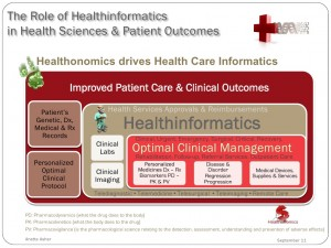 OPs considerations for Healthcareinformatics